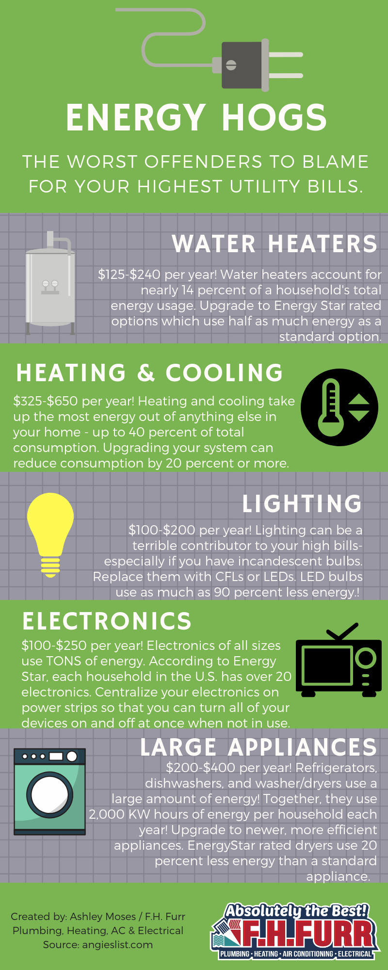 Energy Hogs: The Worst Offenders For Your Highest Utility Bill