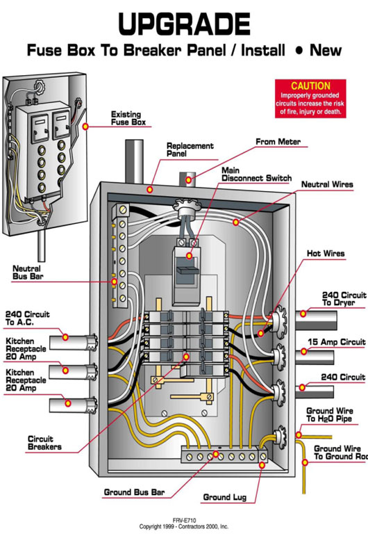 Electrical Upgrades & Electrical Panel Upgrades