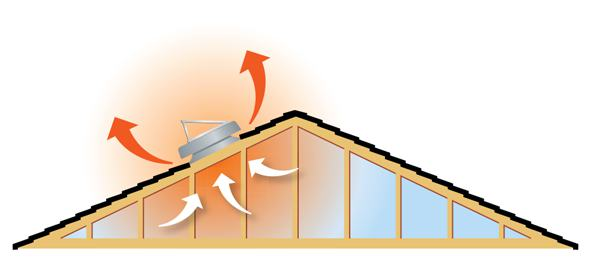 how does a solar attic fan work fairfax va